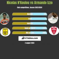 Nicolas N'Koulou vs Armando Izzo h2h player stats