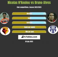 Nicolas N'Koulou vs Bruno Alves h2h player stats