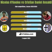 Nicolas N'Koulou vs Cristian Ansaldi h2h player stats