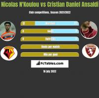 Nicolas N'Koulou vs Cristian Daniel Ansaldi h2h player stats