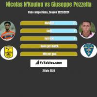 Nicolas N'Koulou vs Giuseppe Pezzella h2h player stats