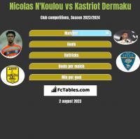 Nicolas N'Koulou vs Kastriot Dermaku h2h player stats