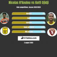 Nicolas N'Koulou vs Koffi Djidji h2h player stats