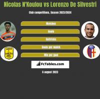Nicolas N'Koulou vs Lorenzo De Silvestri h2h player stats