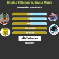 Nicolas N'Koulou vs Nicola Murru h2h player stats