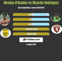 Nicolas N'Koulou vs Ricardo Rodriguez h2h player stats