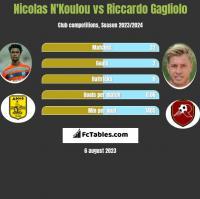 Nicolas N'Koulou vs Riccardo Gagliolo h2h player stats