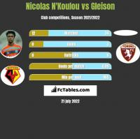 Nicolas N'Koulou vs Gleison h2h player stats
