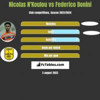 Nicolas N'Koulou vs Federico Bonini h2h player stats
