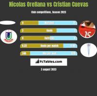 Nicolas Orellana vs Cristian Cuevas h2h player stats