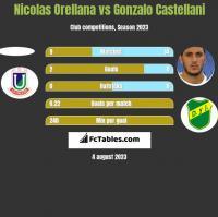 Nicolas Orellana vs Gonzalo Castellani h2h player stats