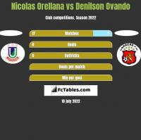Nicolas Orellana vs Denilson Ovando h2h player stats