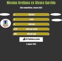 Nicolas Orellana vs Alvaro Garrido h2h player stats