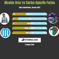 Nicolas Oroz vs Carlos Agustin Farias h2h player stats