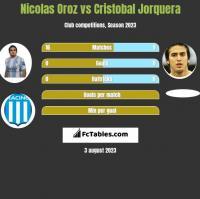 Nicolas Oroz vs Cristobal Jorquera h2h player stats