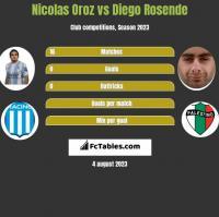 Nicolas Oroz vs Diego Rosende h2h player stats