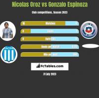Nicolas Oroz vs Gonzalo Espinoza h2h player stats