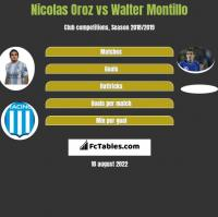 Nicolas Oroz vs Walter Montillo h2h player stats