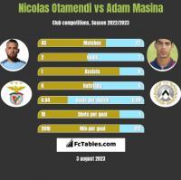 Nicolas Otamendi vs Adam Masina h2h player stats