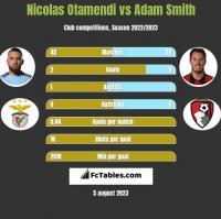 Nicolas Otamendi vs Adam Smith h2h player stats