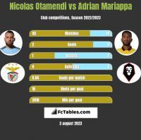 Nicolas Otamendi vs Adrian Mariappa h2h player stats