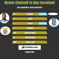 Nicolas Otamendi vs Alan Czerwinski h2h player stats