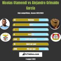 Nicolas Otamendi vs Alejandro Grimaldo Garcia h2h player stats