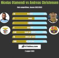 Nicolas Otamendi vs Andreas Christensen h2h player stats
