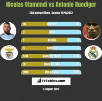 Nicolas Otamendi vs Antonio Ruediger h2h player stats