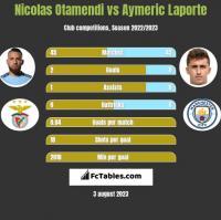 Nicolas Otamendi vs Aymeric Laporte h2h player stats