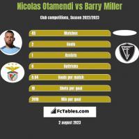 Nicolas Otamendi vs Barry Miller h2h player stats