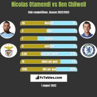 Nicolas Otamendi vs Ben Chilwell h2h player stats