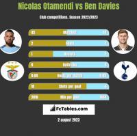 Nicolas Otamendi vs Ben Davies h2h player stats