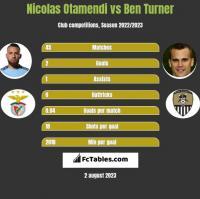 Nicolas Otamendi vs Ben Turner h2h player stats
