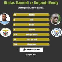 Nicolas Otamendi vs Benjamin Mendy h2h player stats
