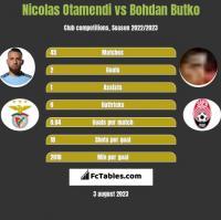 Nicolas Otamendi vs Bohdan Butko h2h player stats