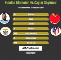 Nicolas Otamendi vs Caglar Soyuncu h2h player stats