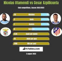 Nicolas Otamendi vs Cesar Azpilicueta h2h player stats