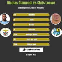 Nicolas Otamendi vs Chris Loewe h2h player stats