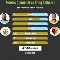 Nicolas Otamendi vs Craig Cathcart h2h player stats