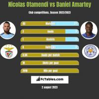 Nicolas Otamendi vs Daniel Amartey h2h player stats