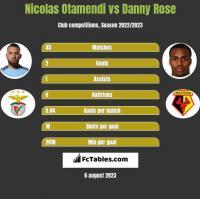 Nicolas Otamendi vs Danny Rose h2h player stats