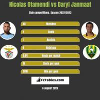 Nicolas Otamendi vs Daryl Janmaat h2h player stats