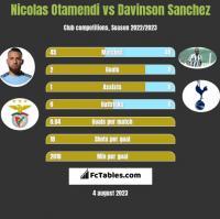 Nicolas Otamendi vs Davinson Sanchez h2h player stats