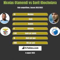 Nicolas Otamendi vs Davit Khocholava h2h player stats