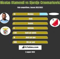 Nicolas Otamendi vs Djordje Crnomarkovic h2h player stats