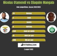Nicolas Otamendi vs Eliaquim Mangala h2h player stats