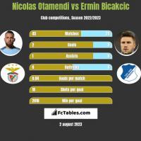 Nicolas Otamendi vs Ermin Bicakcic h2h player stats