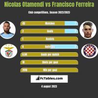 Nicolas Otamendi vs Francisco Ferreira h2h player stats