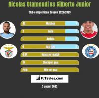 Nicolas Otamendi vs Gilberto Junior h2h player stats